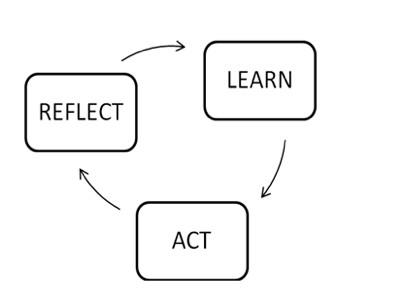 Reflect, learn, act